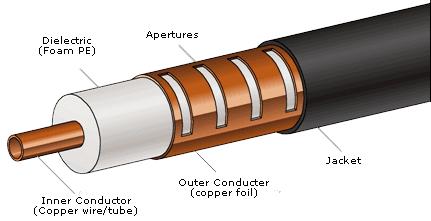Composição do cabo coaxial