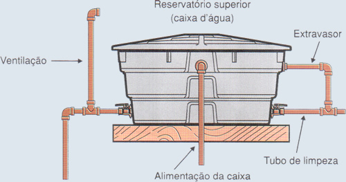 caixa d'água ventilação
