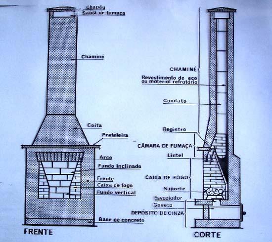 elementos que compões uma lareira