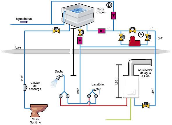 esquema de instalação de um aquecedor a gás