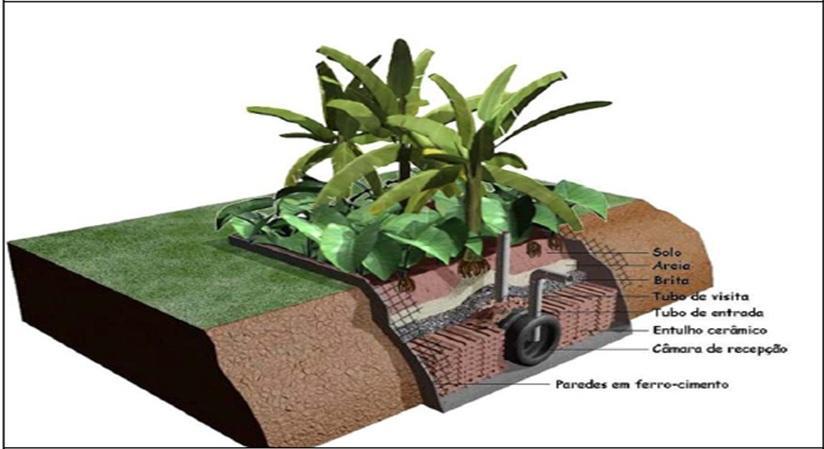 Esquema de fossa ecológica caseira