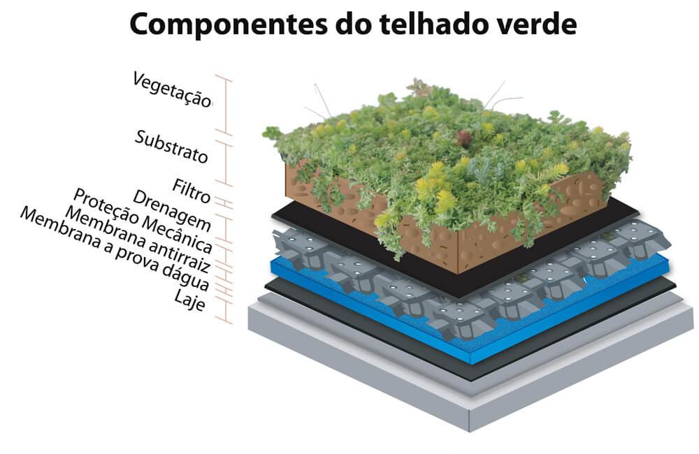 Telhado verde detalhamento