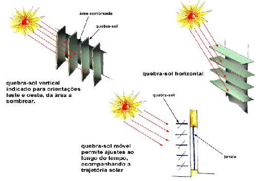 Diferenças no funcionamento do brise horizontal e do brise vertical