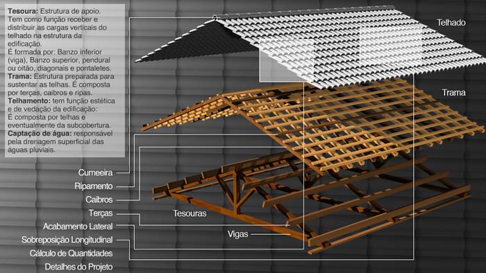 Estrutura de montagem de um telhado com telhas de concreto.