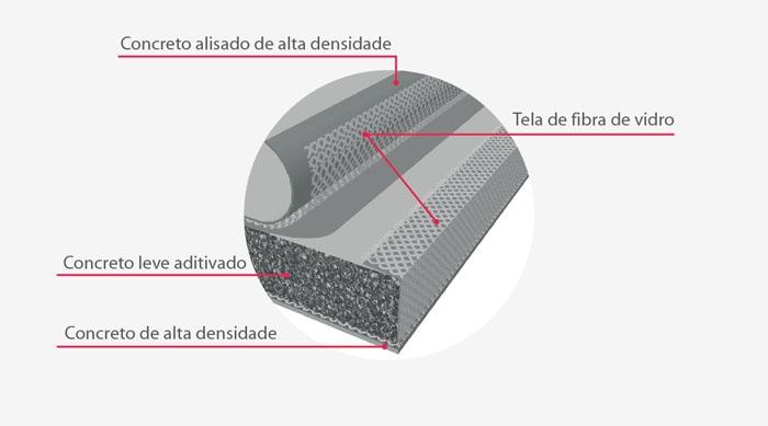Esquema básico de composição de uma placa cimentícia