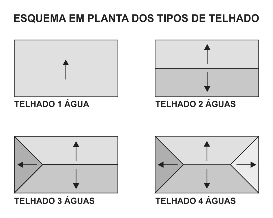Esquema gráfico dos caimentos de telhados de 1 água, 2 águas, 3 águas e 4 águas.
