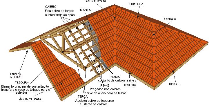 Esquema gráfico tridimendional das peças utilizadas na montagem da estrutura de um telhado de telhas cerâmicas