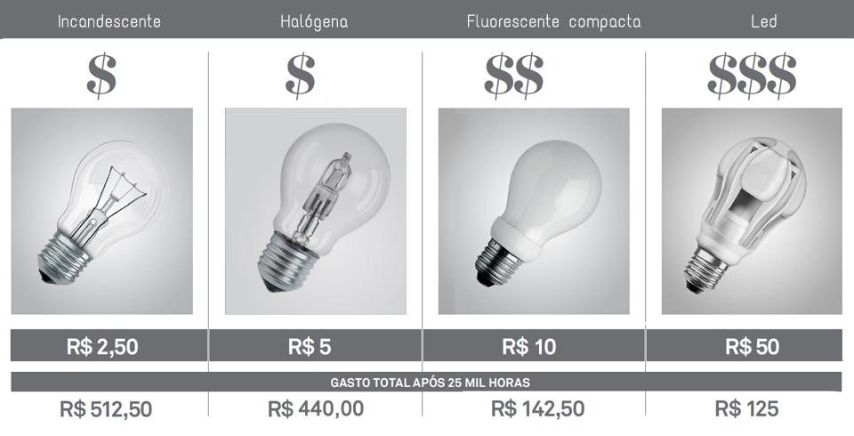 Gráfico de equivalência entre uma lâmpada Incandescente de 60W e suas equivalentes em outras tecnologias
