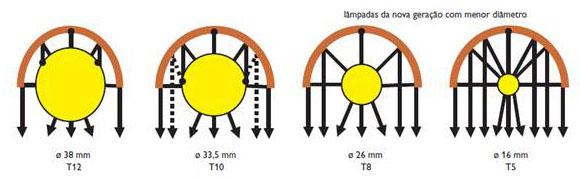 Lâmpadas fluorescentes tubulares de menor diâmetro rendendo mais por permitir maior área de reflexão dentro das luminárias
