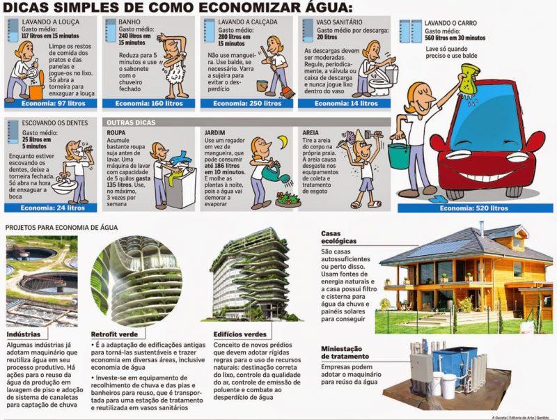 Infográfico com dicas importantes de como economizar água