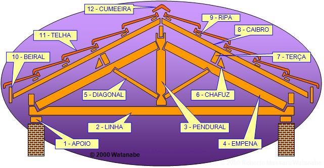 esquema de montagem de uma tesoura de madeira para telhado colonial