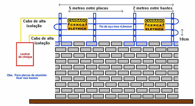Esquema básico simplificado de como funciona o equipamento de uma cerca elétrica residencial