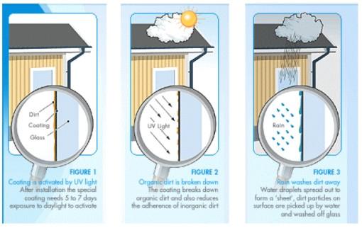 esquema de funcionamento do vidro auto-limpante