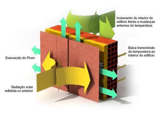 Esquema possível de uma fachada ventilada usando como isolante térmico lã de rocha