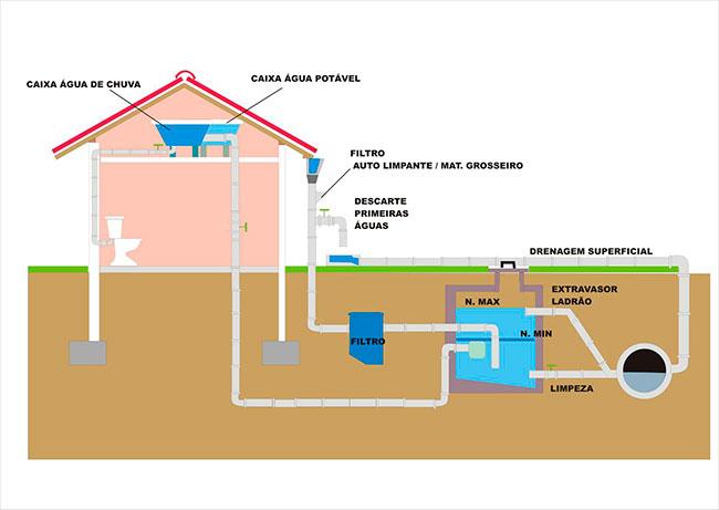 Esquema básico de reaproveitamento de águas da chuva para uso em vaso sanitário