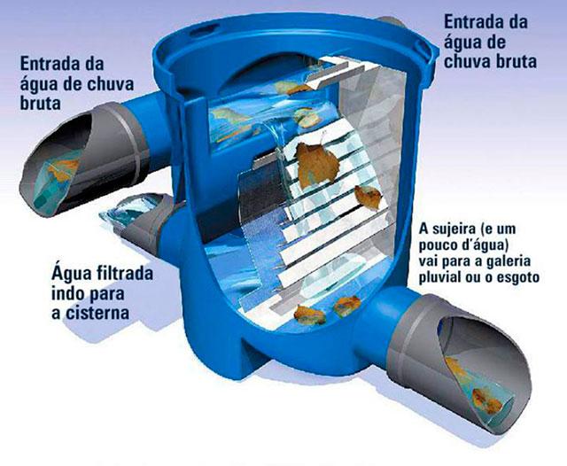 2- A água deve ser bombeada até um filtro que remova a sujeira maior, como folhas galhos ou poeira