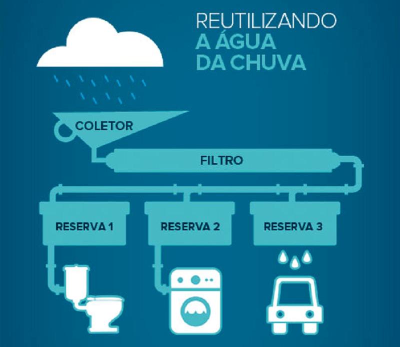 3- depois de filtrada a água pode ser utilizada na sua casa
