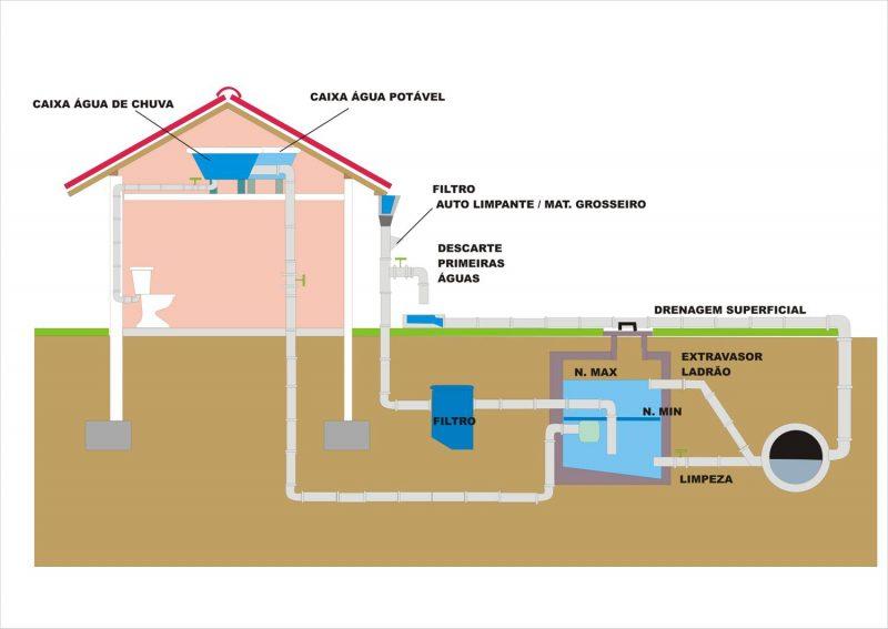 Sistema de reutilização de água da chuva