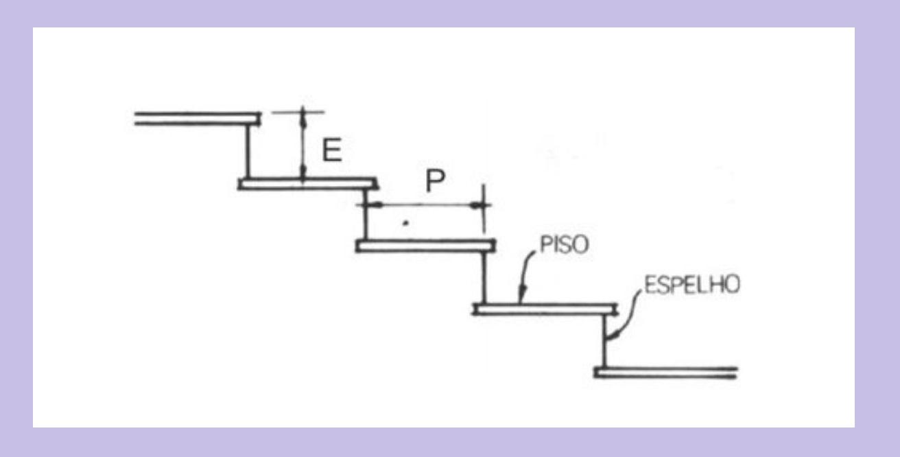 Elementos de uma Escada